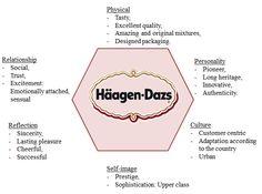Häagen-Dazs, Kapferer brand prism