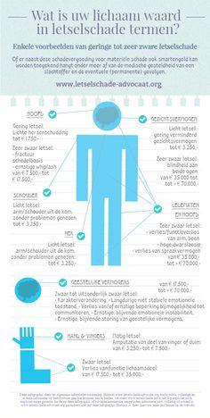 Infographic waardebepaling menselijk lichaam in letselschade termen. Is schadebepaling waar geslacht en etnische achtergrond medebepalend is wel eerlijk?