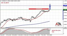 Trading strategy and signals for the currency pair AUDNZD 3-13-2017 by AzaForex forex broker, excellent ideas about foreign exchange that are easy to understand
