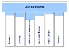 What The Heck Is User Experience And Why Do You Need It?
