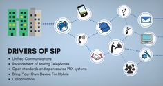 Session Initiation Protocol (SIP) is the industry standard for Voice over IP (VoIP) communications. Voice Over Ip, Unified Communications, Business Articles, Promote Your Business, Infographics, Online Business, Infographic, Info Graphics