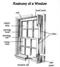 The Anatomy of Sash Windows