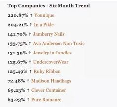 Younique is the #1 Trending Company! Up by 220%! Thats incredible! So happy to be with this company! & would love to have you also be part of it! Ask me for details today #makeup#mua#makeuplover#makeupaddict#makeupartist#makeupjunkie#beauty#fashion#style#instamakeup#summer#ilovemakeup#beautycommunity#makeupgeek#shoopingaddic#summerjob#workathome#behappy#trendingjob#work##havefun#workanywhere#topcompany#motd#loveit#guarantee