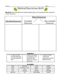This is an excellent worksheet that could be used to asses what the students have learned about resources. It has students sort a word bank of resources in to man made and natural resources and then further into renewable and non-renewable. I would easily be able to use this as a summary assessment of the unit.