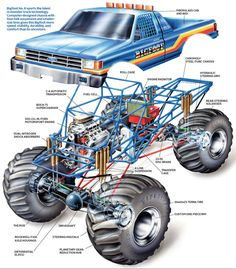 Bigfoot The nuts and bolts of a monster truck (Popular Mechanics) Lifted Chevy Trucks, Ford Pickup Trucks, Rc Trucks, Custom Trucks, Monster Trucks, Monster Car, Trophy Truck, Classic Trucks, Radio Control