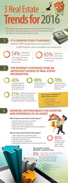"""63% of Americans said that they would buy if they were going to move today.  We pulled this stat (and many more) from Brian Buffini's Real Estate Report for 2016 (now updated).   Download the """"3 Real Estate Trends for 2016"""" infographic and start sharing this valuable information with your buyers and sellers today!"""