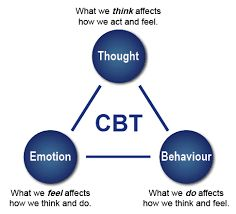 Cognitive Behaviour Therapy is based around changing perceptions to change behaviour. This does not mean you have to think positive all the time, instead it's based around learning to perceive things in a different way from the way you are used to perceiving something. This allows you to keep an open mind on other's actions, your own feelings and behaviour, and better understand people and yourself.