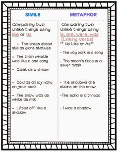 This is an anchor chart that helps students understand the difference between similes and metaphors in simple language that they can easily comprehend. 4th Grade Writing, 5th Grade Reading, Teaching Writing, Student Teaching, Teaching Grammar, Teaching Kids, Reading Workshop, Reading Skills, Reading Activities