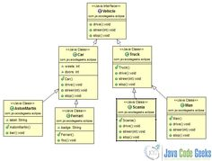 Uml class diagram google search art skill tutorials pinterest in this tutorial we are going to see how you can generate uml class diagrams from your source code ccuart Gallery