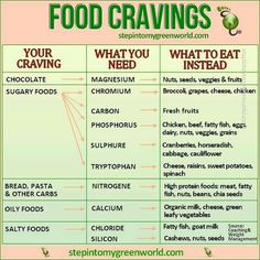 Cravings solved