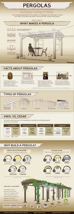 #INFOGRAPHIC: PERGOLAS – OUTDOOR LIVING IN STYLE. I would love to have one! Pergola Ideas, Patio Ideas With Pergola, Covered Pergola Patio, Back Yard Patio Ideas, Hot Tub Pergola, Backyard Decorations, White Pergola, Pergola With Roof, Pergola Kits