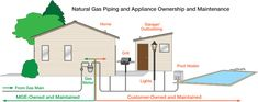 Choice of Home Gas Company on the Basis of Rates:  Residential gas prices have seemed to be rising more and more all around the globe which has become a major problem for the household budget. This anarchy is now settled by Deals on Power such that we have given you access to all the residential gas rates by different home gas providers.   http://www.dealsonpower.com/gas/residential/
