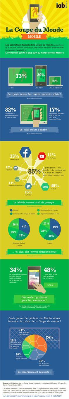 Infographie : comment est consommée la Coupe du monde sur mobile
