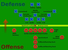 football positions American Football Girls' Guide to Football Football For Dummies, Football 101, Football Girls, Youth Football, Football Season, Football Players, Football Things, Football Names, Football Parties
