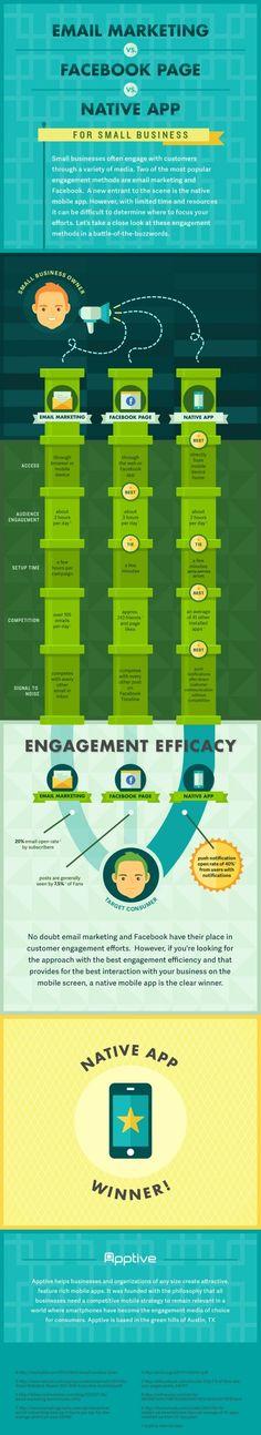 nice Marketing Automation Infographic Check more at http://scottsdigital.com/guerilla-marketing/marketing-automation-infographic/