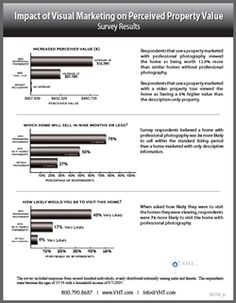 Great survey on value of pro real estate photography...proof is in the pudding!