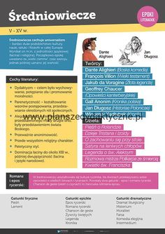 Rzeczownik - odmiana przez przypadki - PlanszeDydaktyczne.pl School Plan, Back To School, High School, Polish Language, School Notes, School Stuff, Historical Architecture, Study Notes, School Hacks
