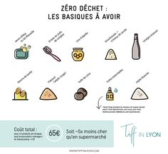 Fashion and Lifestyle Zero Waste Home, Lyon, Diy Organisation, Bad Inspiration, Green Cleaning, Green Life, Natural Life, Save The Planet, New Tricks