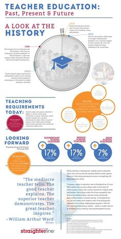 Educational infographic : Todays Lesson: How to Become a Teacher  Straight Talk: College Education B