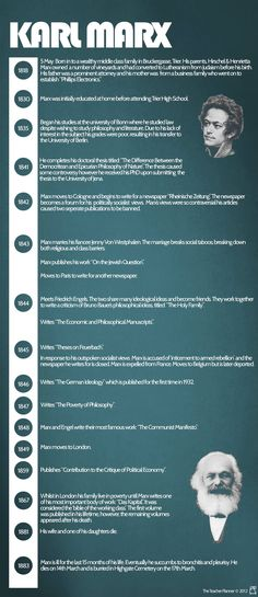 A Concise timeline of Karl Marx's life...