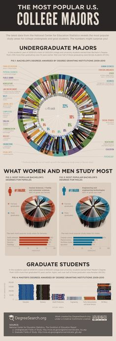 The Most Popular College Majors | Visit our new infographic gallery at visualoop.com/