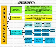 ENTENDEU DIREITO OU QUER QUE DESENHE ???: DIREITO DAS OBRIGAÇÕES Mental Map, Tribute, Study Motivation, Law School, Coaching, Knowledge, Leis, Makeup, Military