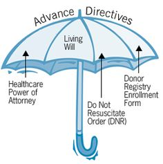 Learn more about advance health care directives including a Health Care Power of Attorney, a Living Will, a Do Not Resuscitate (DNR) Order and an Organ/Tissue Donor Registry Enrollment Form.