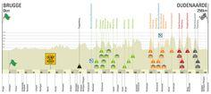 Ronde van Vlaanderen, 2013.