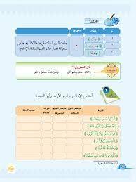 الإدغام الصغير التجويد الفصل الثاني خامس ابتدائي المنهج السعودي