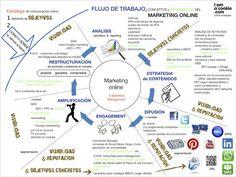 ¿Cómo crear estrategia de comunicación online?