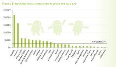 Average total cumulated revenue per paid app
