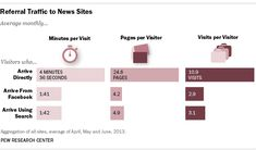 How do social media users discover news?