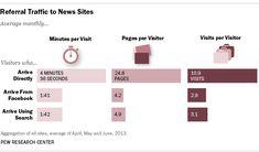 5 Erkenntnisse über das unterschiedliche Verhalten von News-Site-Besuchern in Abhängigkeit von Ihrer Herkunft: URL-Eingabe/Bookmark, #Social Networks, #Search #Onlinemarketing, #Direktmarketing, #Infografiken