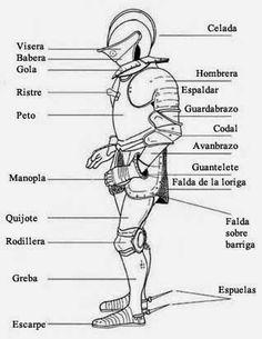 La nave de Asterión: Partes de una armadura de caballero - Para leer Don Quijote de la Mancha