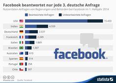 Infografik: Facebook beantwortet nur jede 3. deutsche Anfrage   Statista