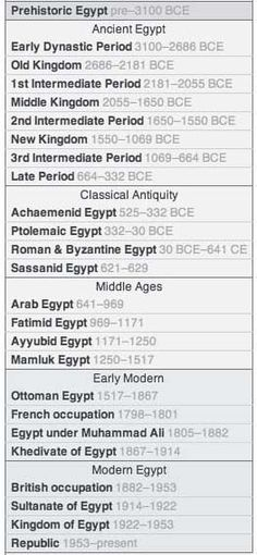 Time Period Cheat Sheet for Ancient Egypt