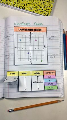 Math Notebook for Plotting Ordered Pairs on the Coordinate Plane Interactive math notebook freebie. The coordinate plane! The coordinate plane! Interactive Math Journals, Math Notebooks, Interactive Learning, Math College, Sixth Grade Math, Math Notes, Math Graphic Organizers, Homeschool Math, Homeschooling