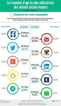Les tranches d'ages les plus utilisatrices des réseaux sociaux majeurs !