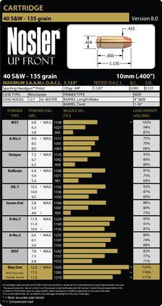 40 Smith & Wesson 135 Grain Load Data
