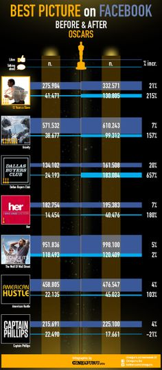 Facebook performance of 2014 Best Pictures nominees. #OscarSW #Oscar2014 #Oscars