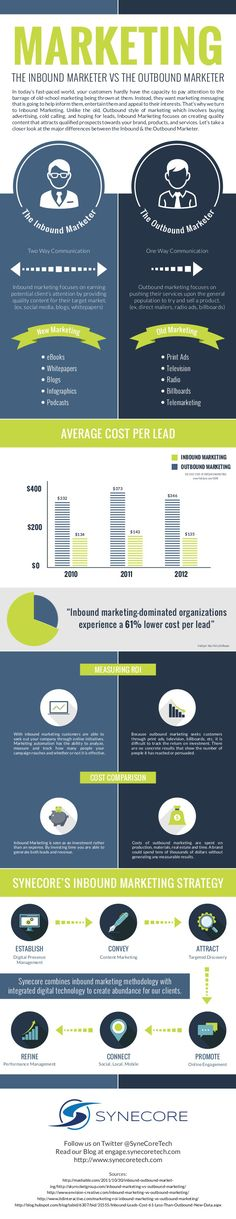 The inbound Marketer VS the Outbound Marketer #Marketing #Infographic