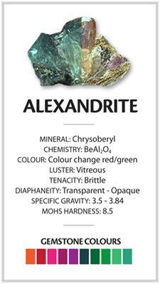 Alexandrite raw multi colored stone crystal. Mohs Hardness Scale.