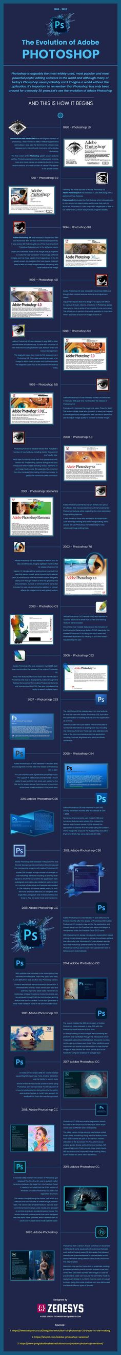 Adobe Photoshop: The Timeline #infographic #software #technology #computer #graphicdesign Photoshop Timeline, Photoshop Software, Adobe Photoshop, Image Editing, Video Editing, Photo Editing, Timeline Infographic, Infographics, Infographic Software