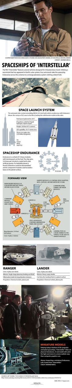 Interstellar space ships (Yıldızlararası uzay gemileri)