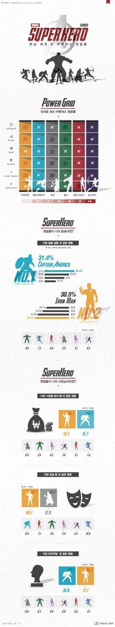 '현실판 어벤져스'…영웅들이 내 동료라면, '베스트 일꾼'은 누구? [인포그래픽] #avenger / #Infographic ⓒ 비주얼다이브 무단 복사·전재·재배포 금지