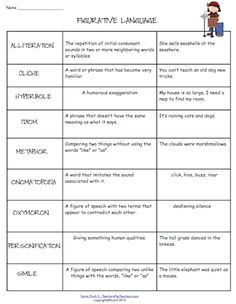 Give copies of this Figurative Language Chart to your students as a reference tool. It has definitions and examples of all the terms. Also included in my upgraded packet are ready to print student worksheets with answers. priced item