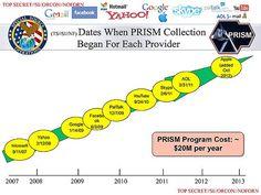 From the Washington Post Investigations; U.S., British intelligence mining data from nine U.S. Internet companies in broad secret program