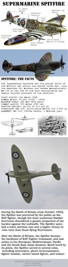 Specs on the Submarine Spitfire