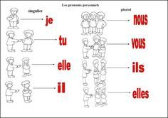 Les pronoms personnels French Tenses, French Verbs, French Grammar, French Flashcards, French Worksheets, French Teaching Resources, Teaching French, French Language Lessons, French Lessons