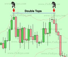 Learning option trading means understanding what options are. Options, if used wisely, can actually be far less risky than simply trading shares while returning huge profits. Forex Trading Basics, Learn Forex Trading, Forex Trading Strategies, Online Trading, Day Trading, Trading Cards, Trade Finance, Finance Business, Candlestick Chart